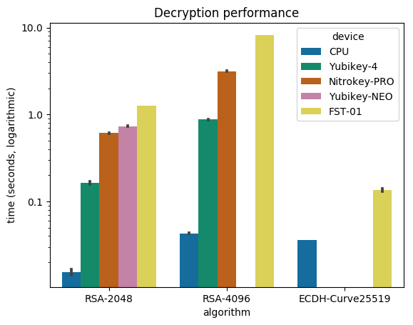 Decryption graph